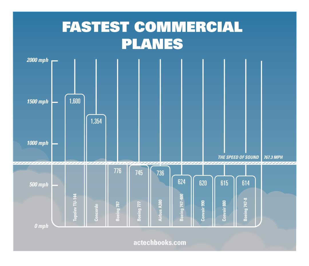 Infographic of fastest Planes